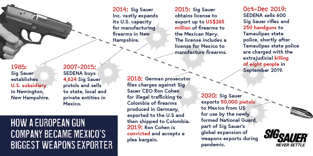 How a European Gun Company became Mexico's biggest Weapons Exporter